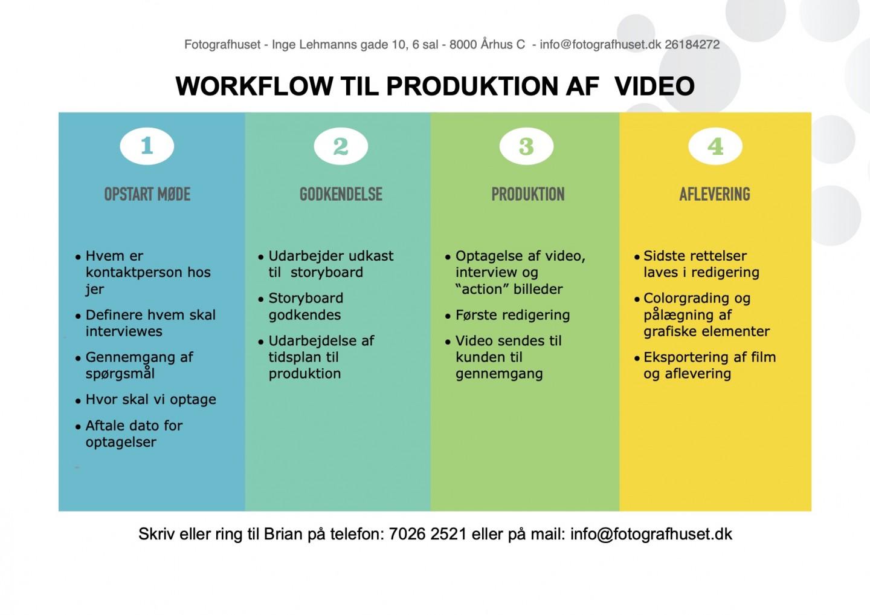 Workflow-Video